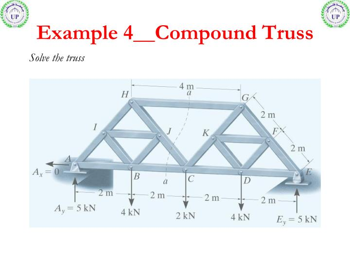 Example 4__Compound Truss