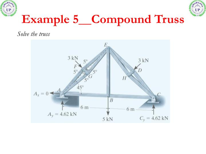 Example 5__Compound Truss