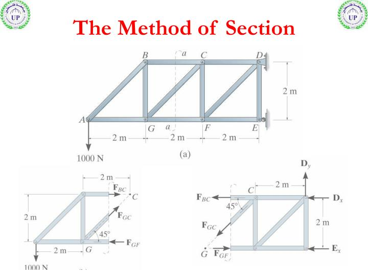 The Method of Section