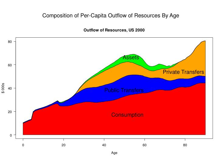 Composition of Per-Capita Outflow of Resources By Age