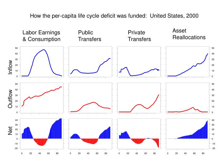 How the per-capita life cycle deficit was funded:  United States, 2000