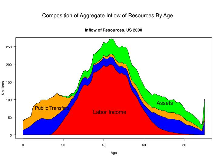 Composition of Aggregate Inflow of Resources By Age