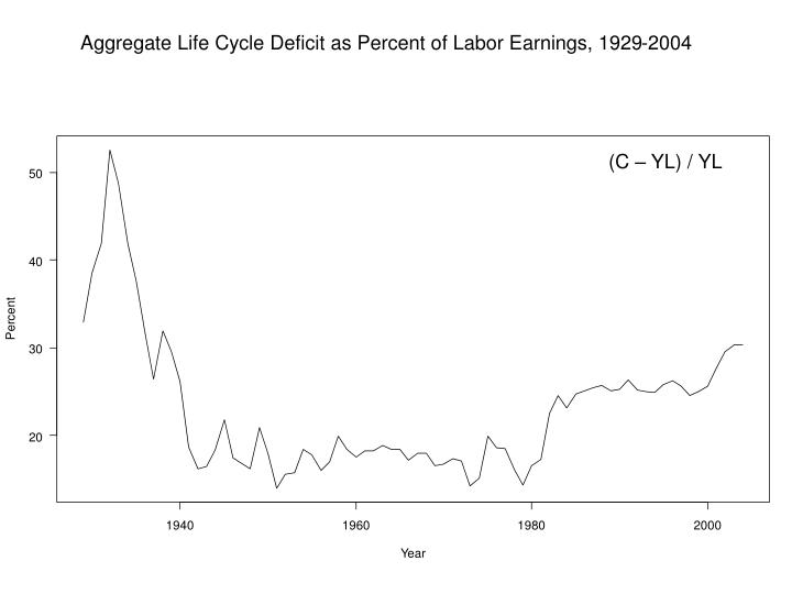 Aggregate Life Cycle Deficit as Percent of Labor Earnings, 1929-2004