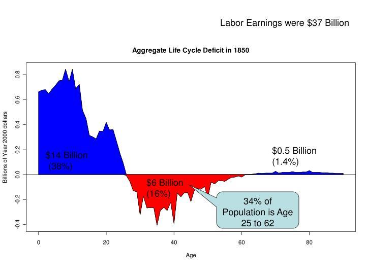 Labor Earnings were $37 Billion