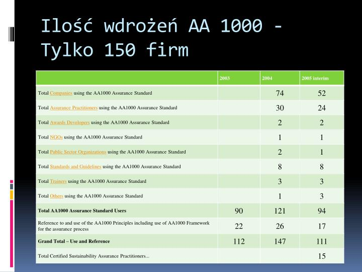 Ilość wdrożeń AA 1000 - Tylko 150 firm