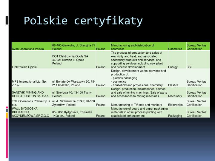 Polskie certyfikaty
