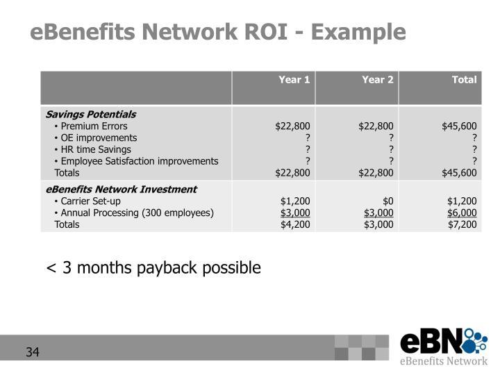 eBenefits Network ROI - Example
