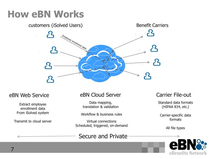 How eBN Works