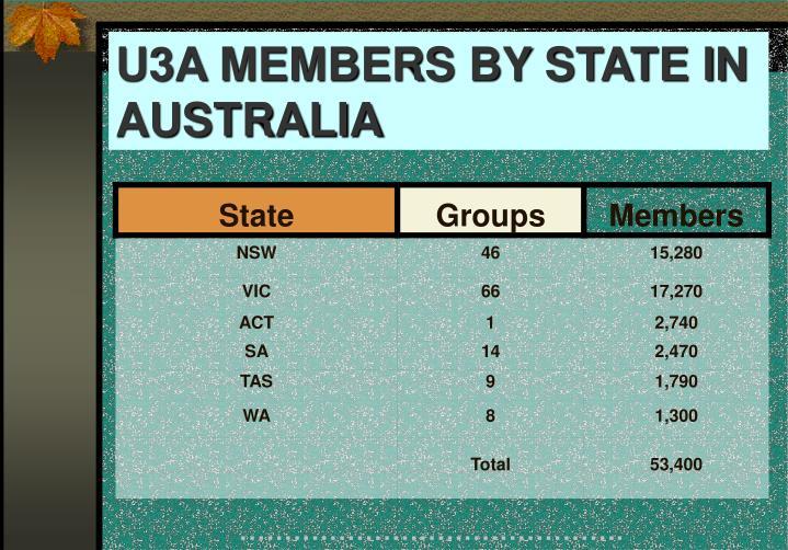 U3A MEMBERS BY STATE IN AUSTRALIA