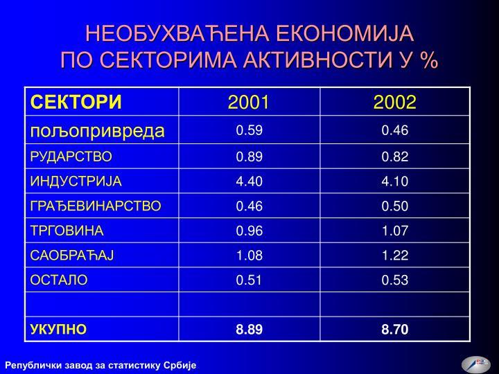 Републички завод за статистику Србије