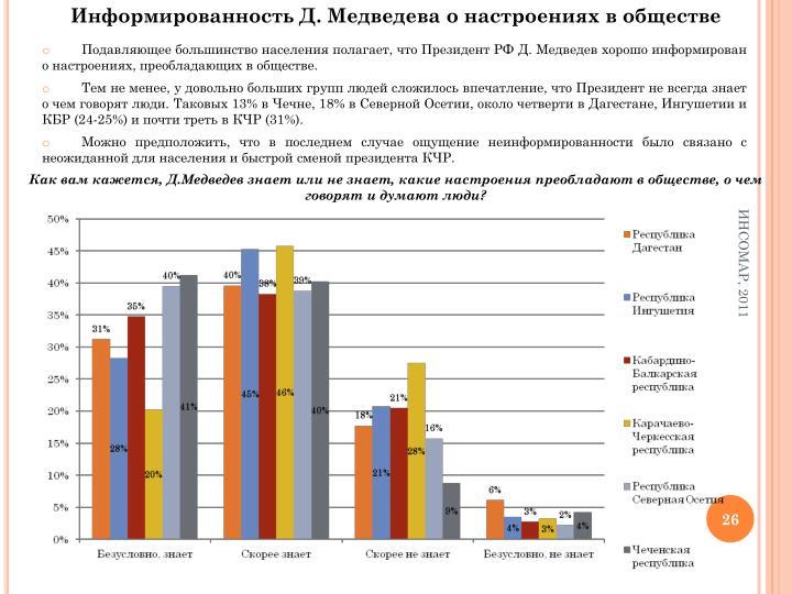 Информированность Д. Медведева о настроениях в обществе