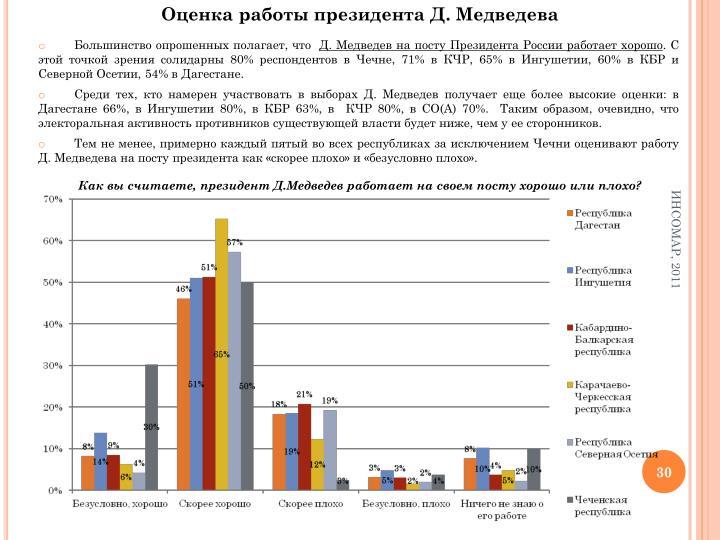Оценка работы президента Д. Медведева