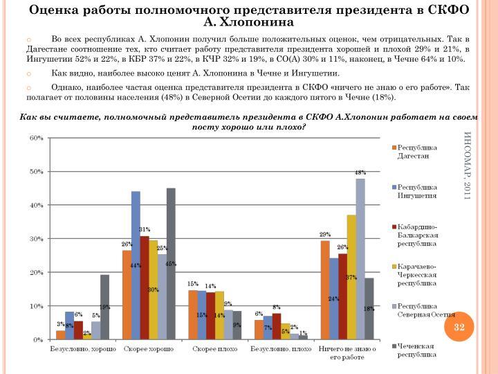 Оценка работы полномочного представителя президента в СКФО