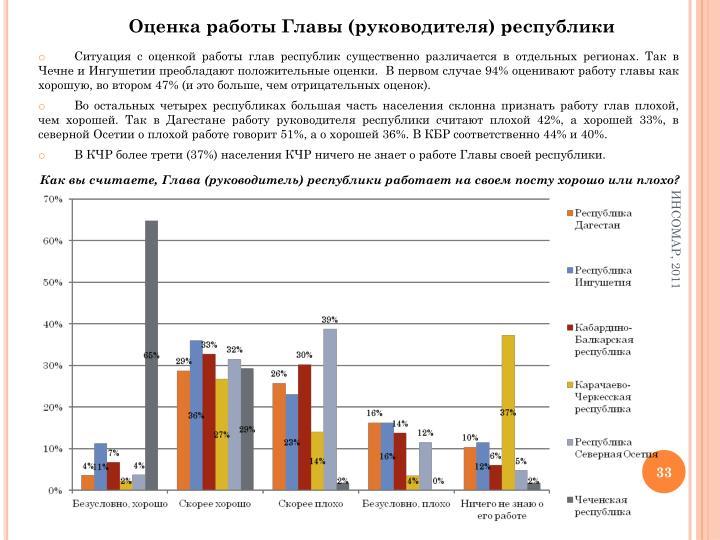 Оценка работы Главы (руководителя) республики