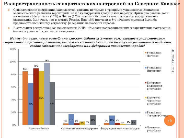 Распространенность сепаратистских настроений на Северном Кавказе