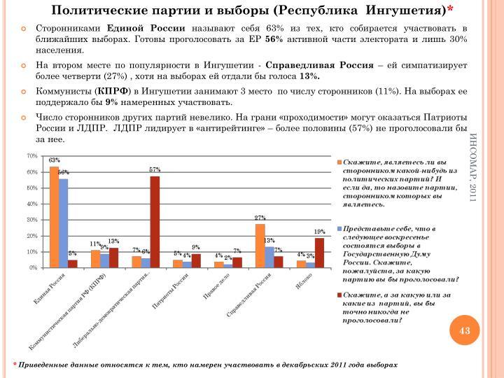 Политические партии и выборы (Республика  Ингушетия)