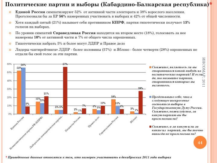Политические партии и выборы (Кабардино-Балкарская республика)