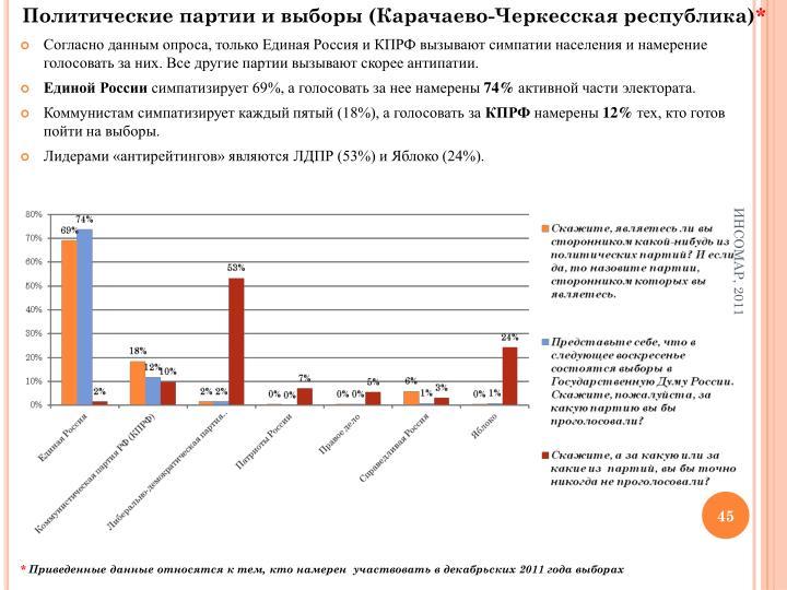 Политические партии и выборы (Карачаево-Черкесская республика)