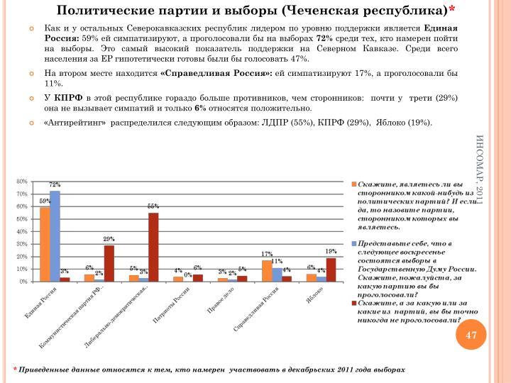 Политические партии и выборы (Чеченская республика)