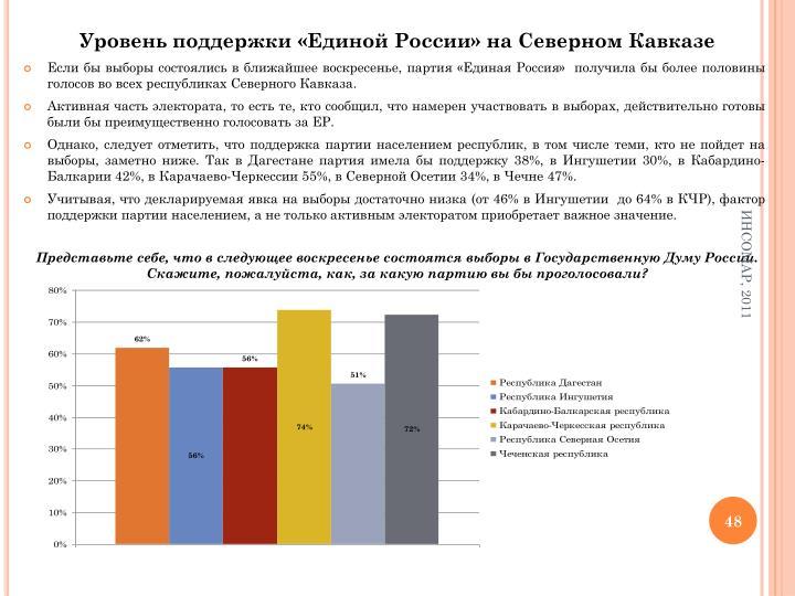Уровень поддержки «Единой России» на Северном Кавказе