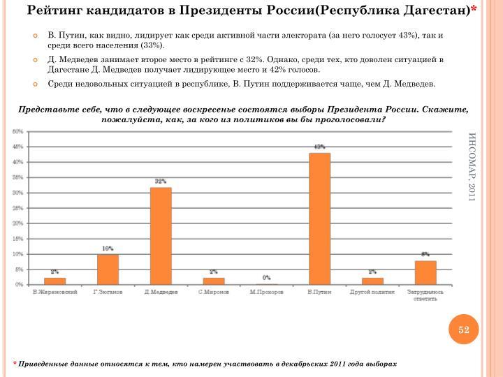 Рейтинг кандидатов в Президенты России(Республика Дагестан)