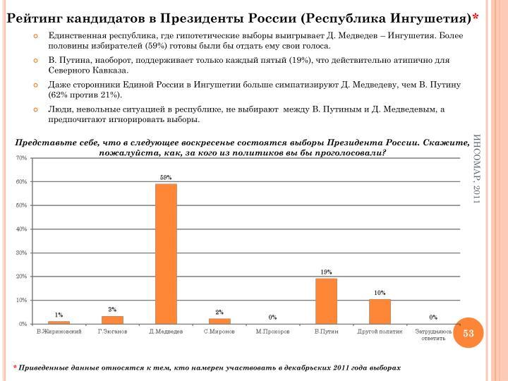 Рейтинг кандидатов в Президенты России (Республика Ингушетия)