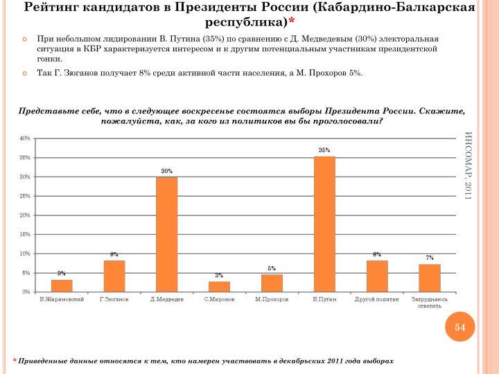 Рейтинг кандидатов в Президенты России (Кабардино-Балкарская республика)