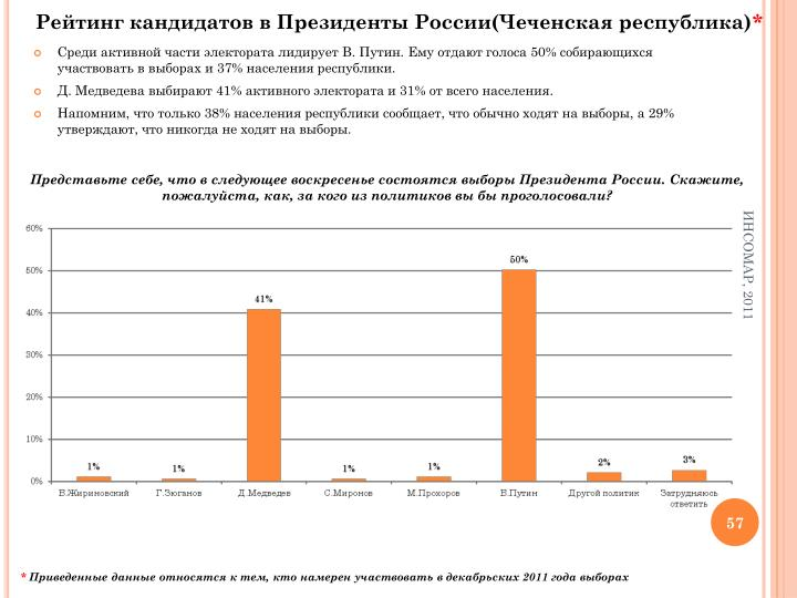 Рейтинг кандидатов в Президенты России(Чеченская республика)