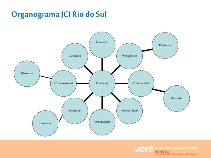 Organograma JCI Rio do Sul