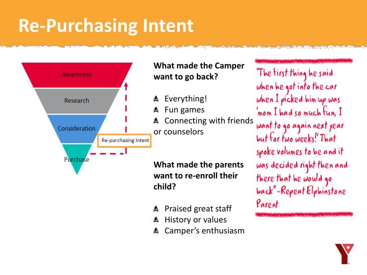 Re-Purchasing Intent