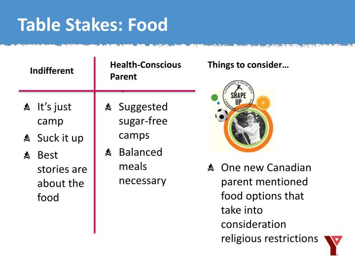 Table Stakes: Food