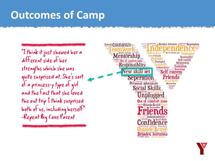 Outcomes of Camp