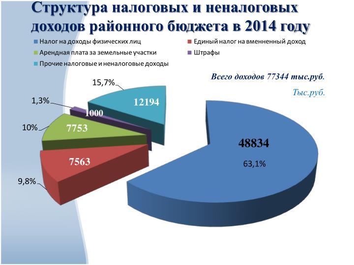 Всего доходов 77344 тыс.руб