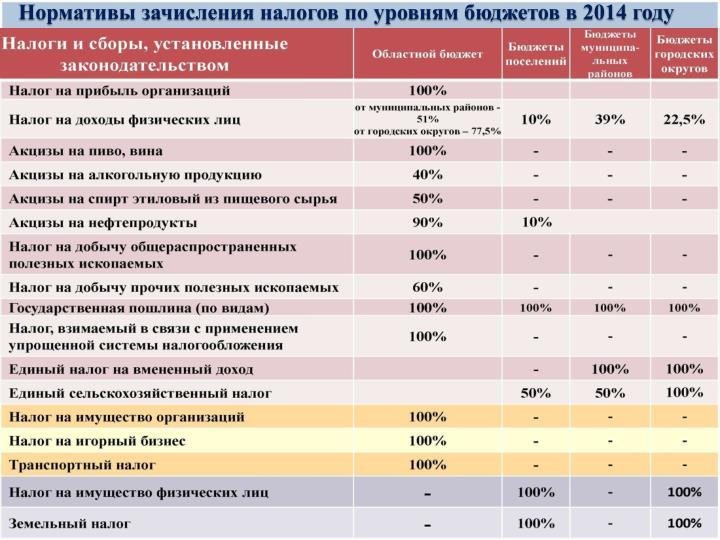 Нормативы зачисления налогов по уровням бюджетов в 2014 году