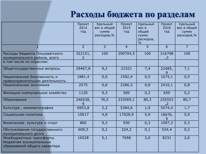 Расходы бюджета по разделам