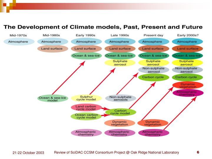 Review of SciDAC CCSM Consortium Project @ Oak Ridge National Laboratory