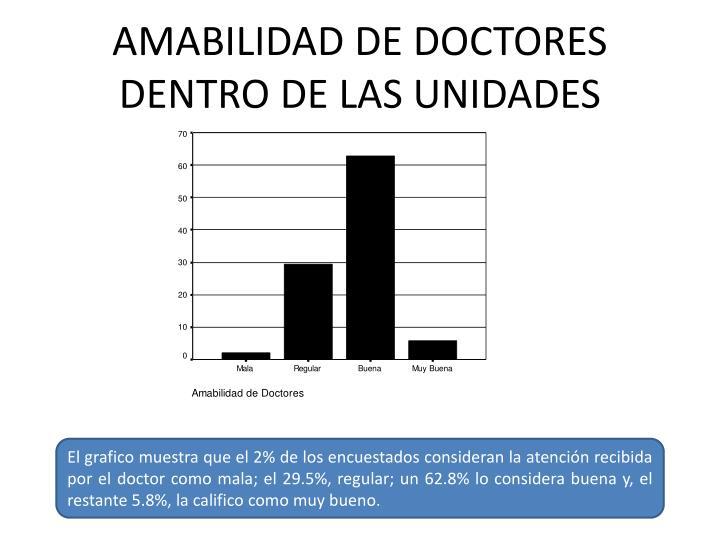 AMABILIDAD DE DOCTORES DENTRO DE LAS UNIDADES