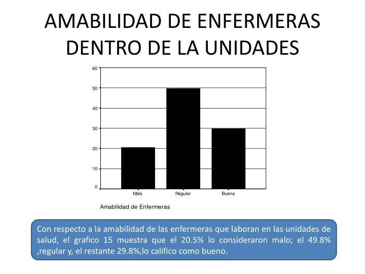 AMABILIDAD DE ENFERMERAS DENTRO DE LA UNIDADES