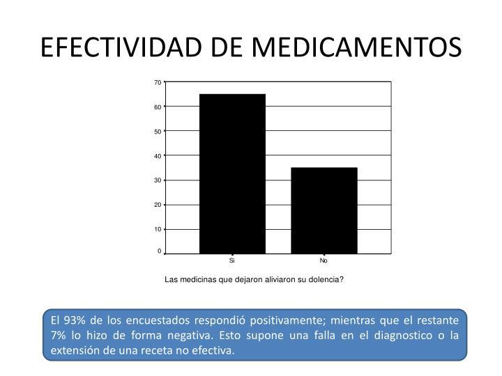 EFECTIVIDAD DE MEDICAMENTOS