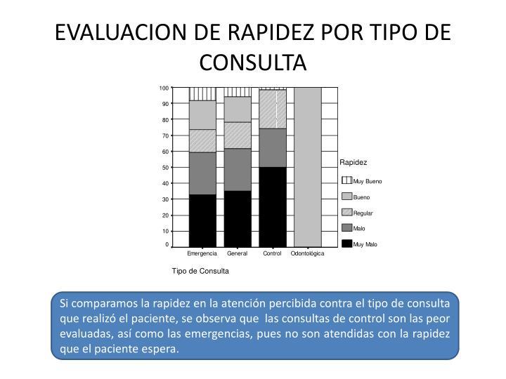 EVALUACION DE RAPIDEZ POR TIPO DE CONSULTA