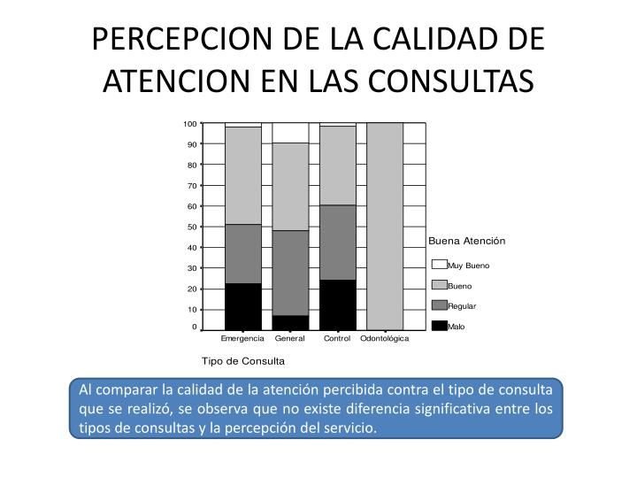 PERCEPCION DE LA CALIDAD DE ATENCION EN LAS CONSULTAS