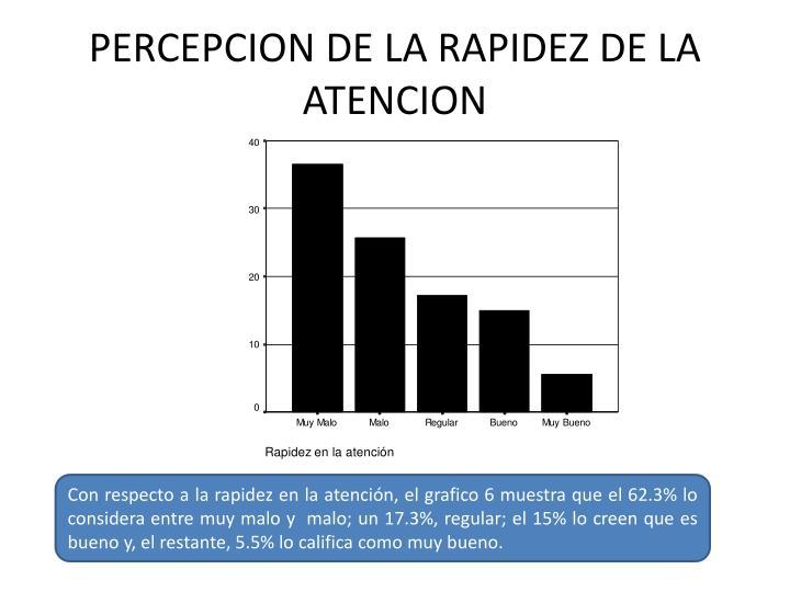 PERCEPCION DE LA RAPIDEZ DE LA ATENCION