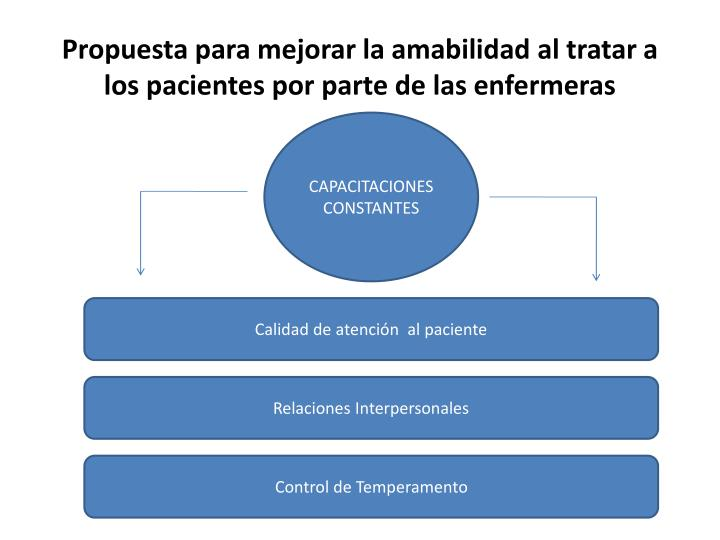 Propuesta para mejorar la amabilidad al tratar a los pacientes por parte de las enfermeras