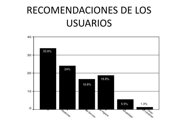 RECOMENDACIONES DE LOS USUARIOS