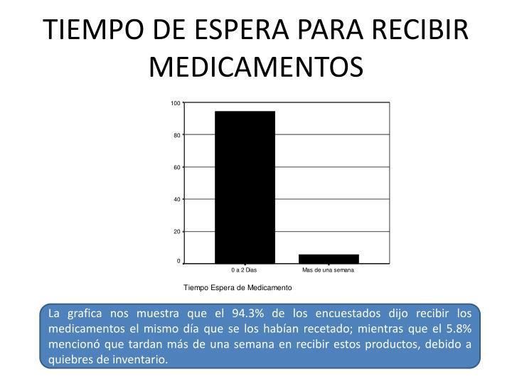 TIEMPO DE ESPERA PARA RECIBIR MEDICAMENTOS