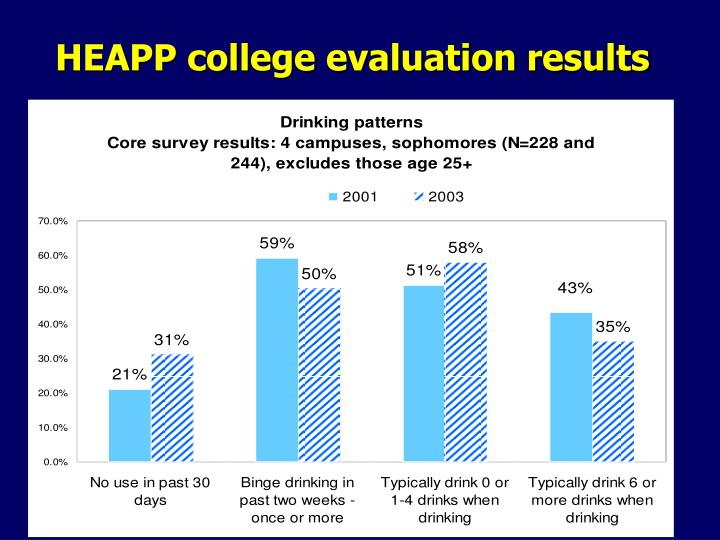 HEAPP college evaluation results