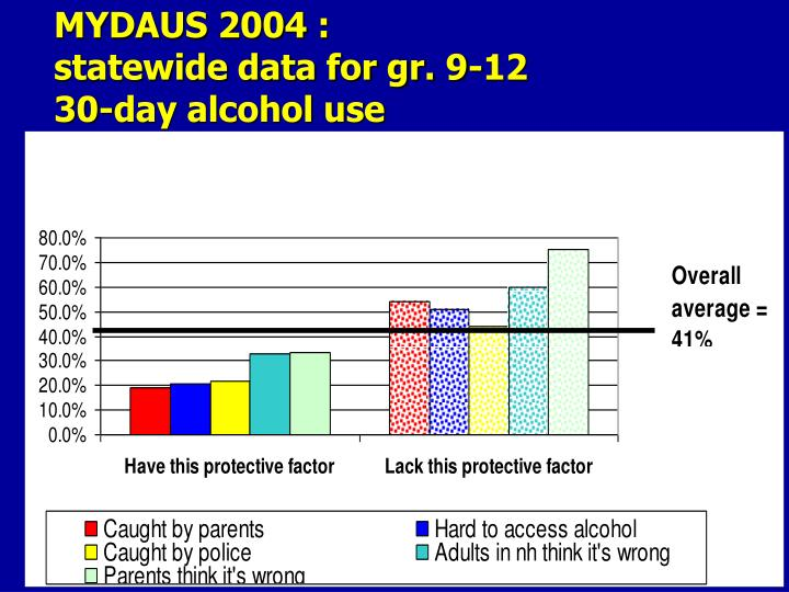 MYDAUS 2004 :