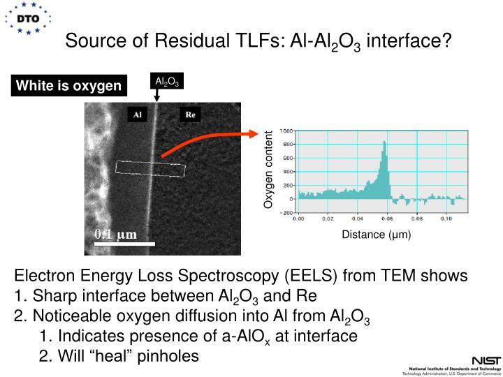 Source of Residual TLFs: Al-Al