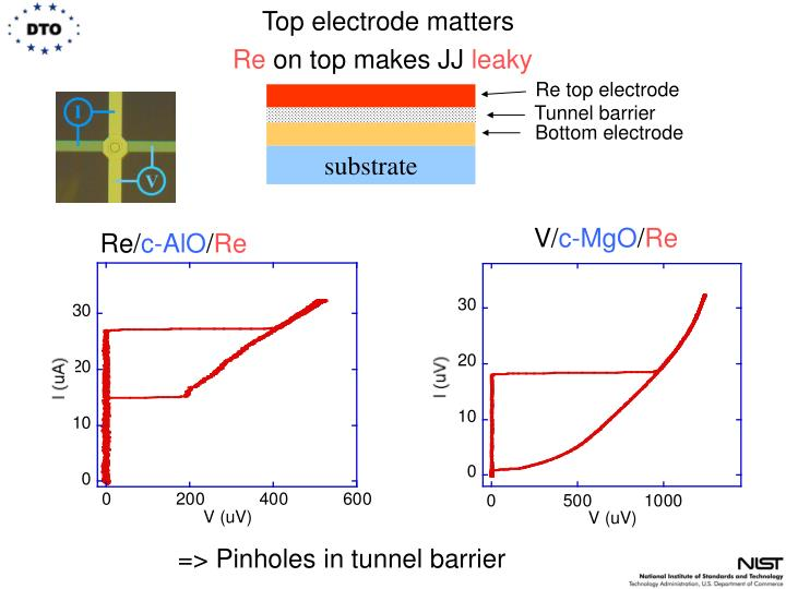 Top electrode matters