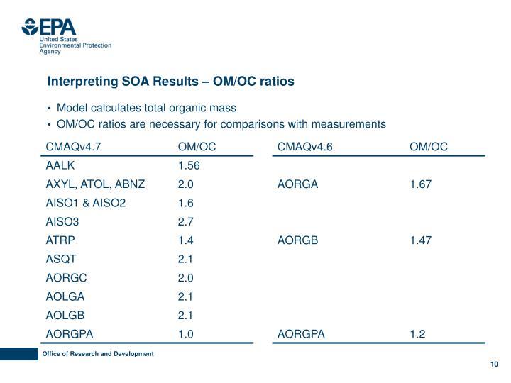 Interpreting SOA Results – OM/OC ratios